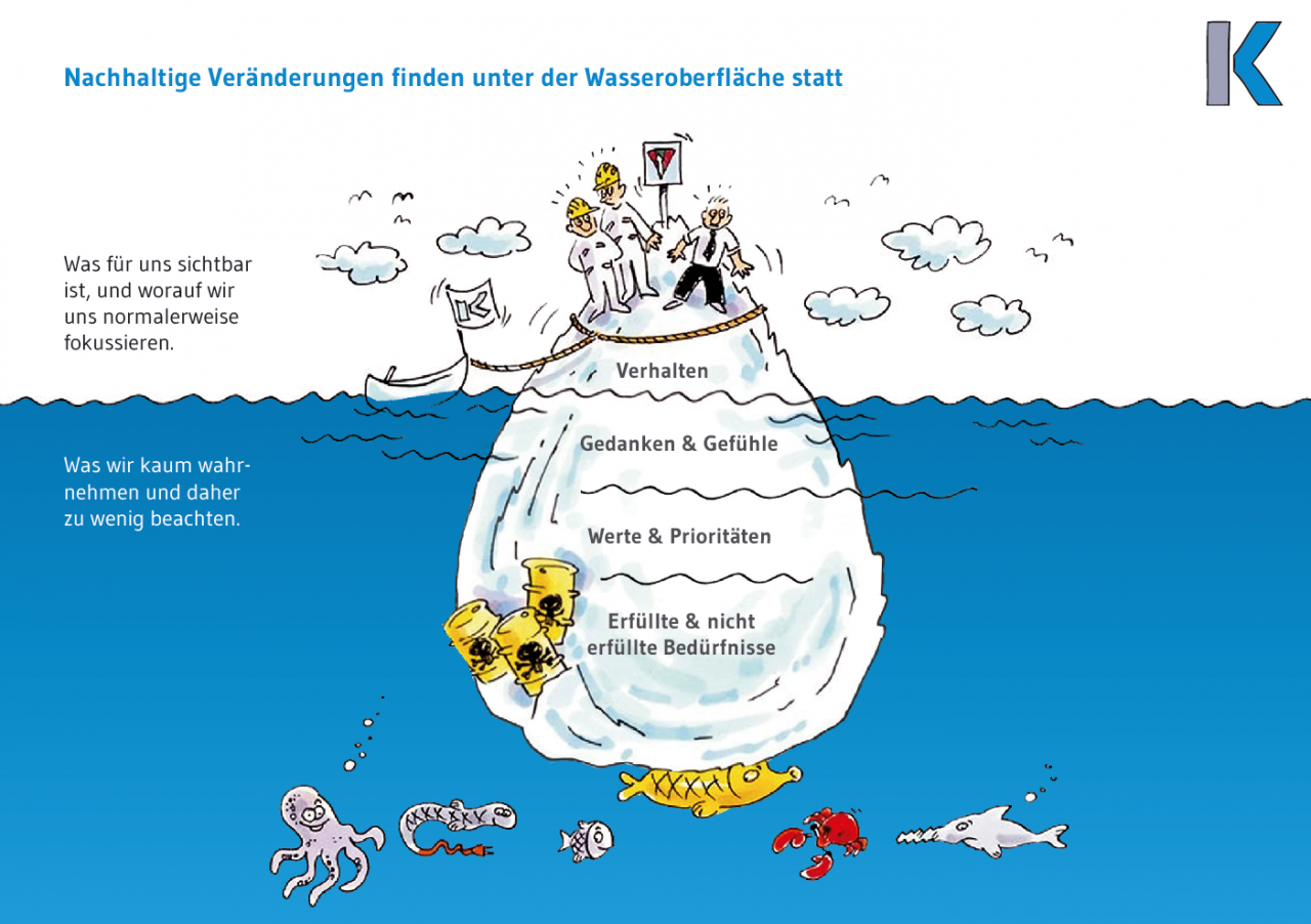 Illustration Change Management - DAS EISBERG MODELL