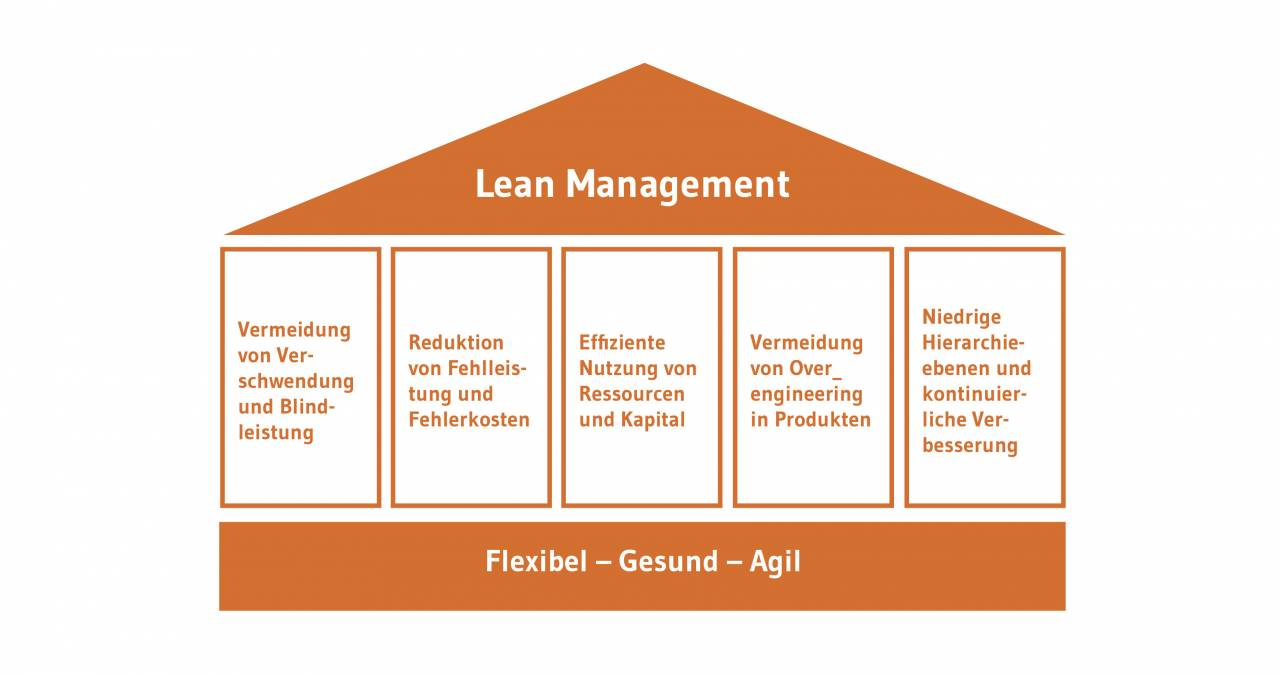 Illustration zu den Säulen des Lean Managements