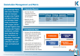 Projektmanagement - Methodenkarte - Stakeholder-Matrix - Download