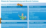 Tuckman-Modell - Methodenkarte - Download